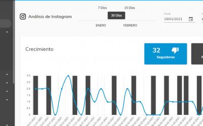 Conoce las funcionalidades de Instagram Analytics